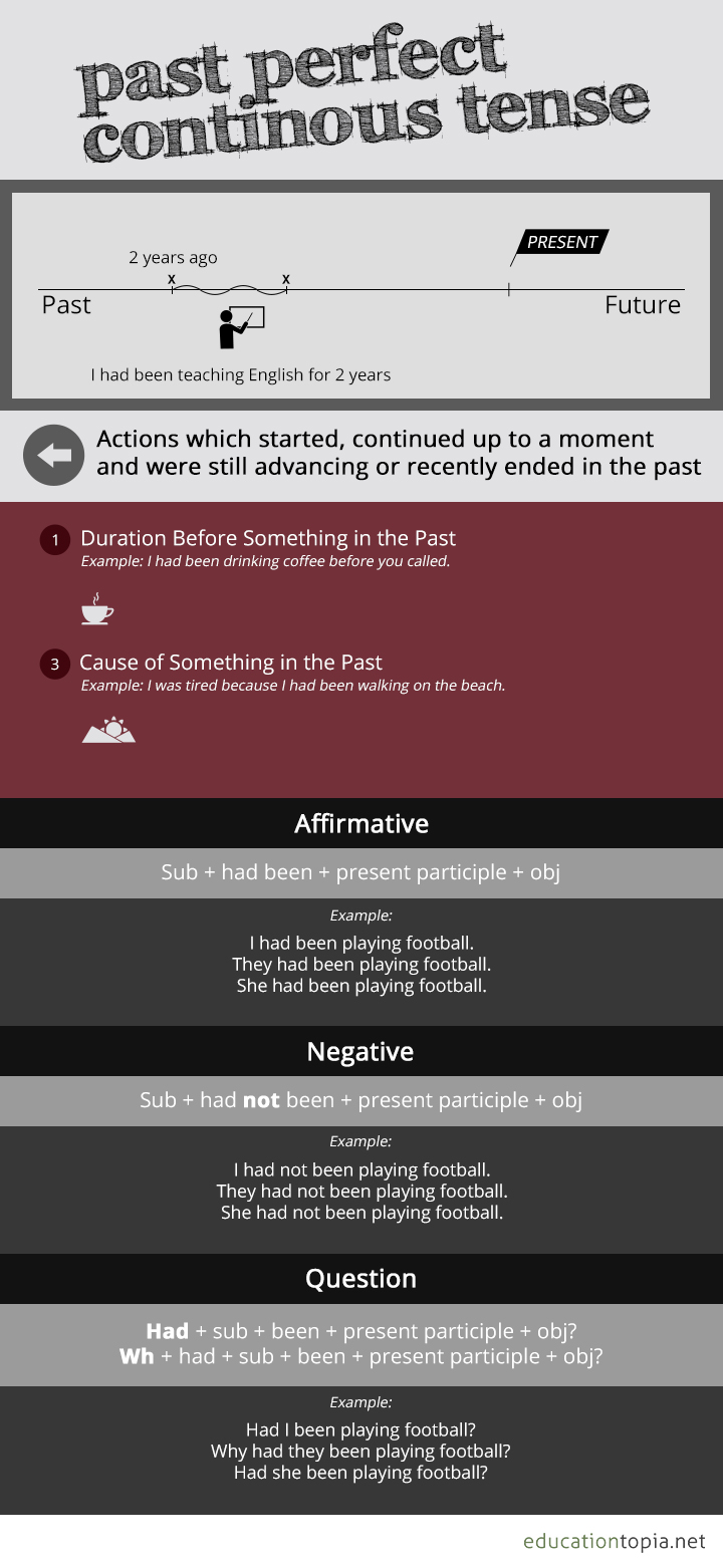 past perfect continuous tense infographic